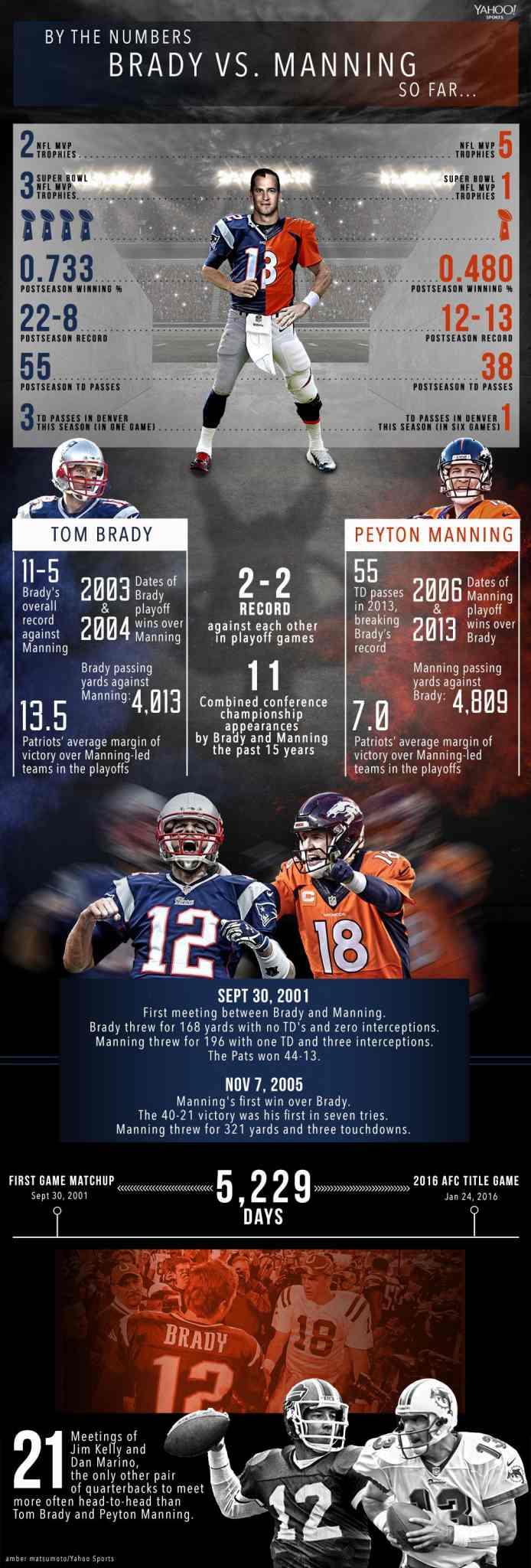 Brady_Manning_230116