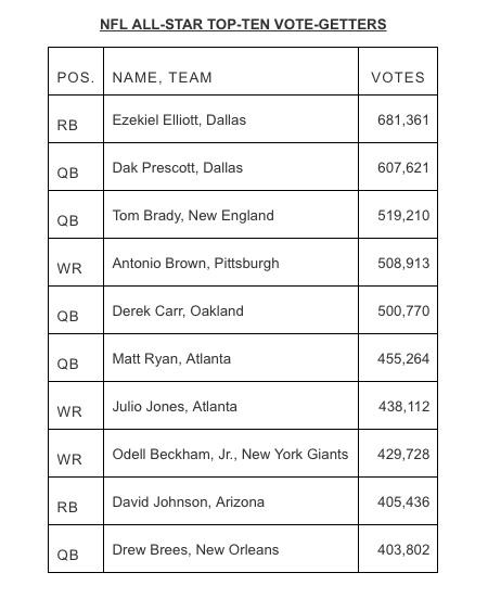 votes-pro-bowl-061216